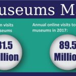 Canada's Museums and Election 2019